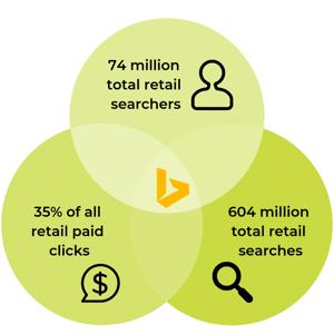 74 million total retail searchers