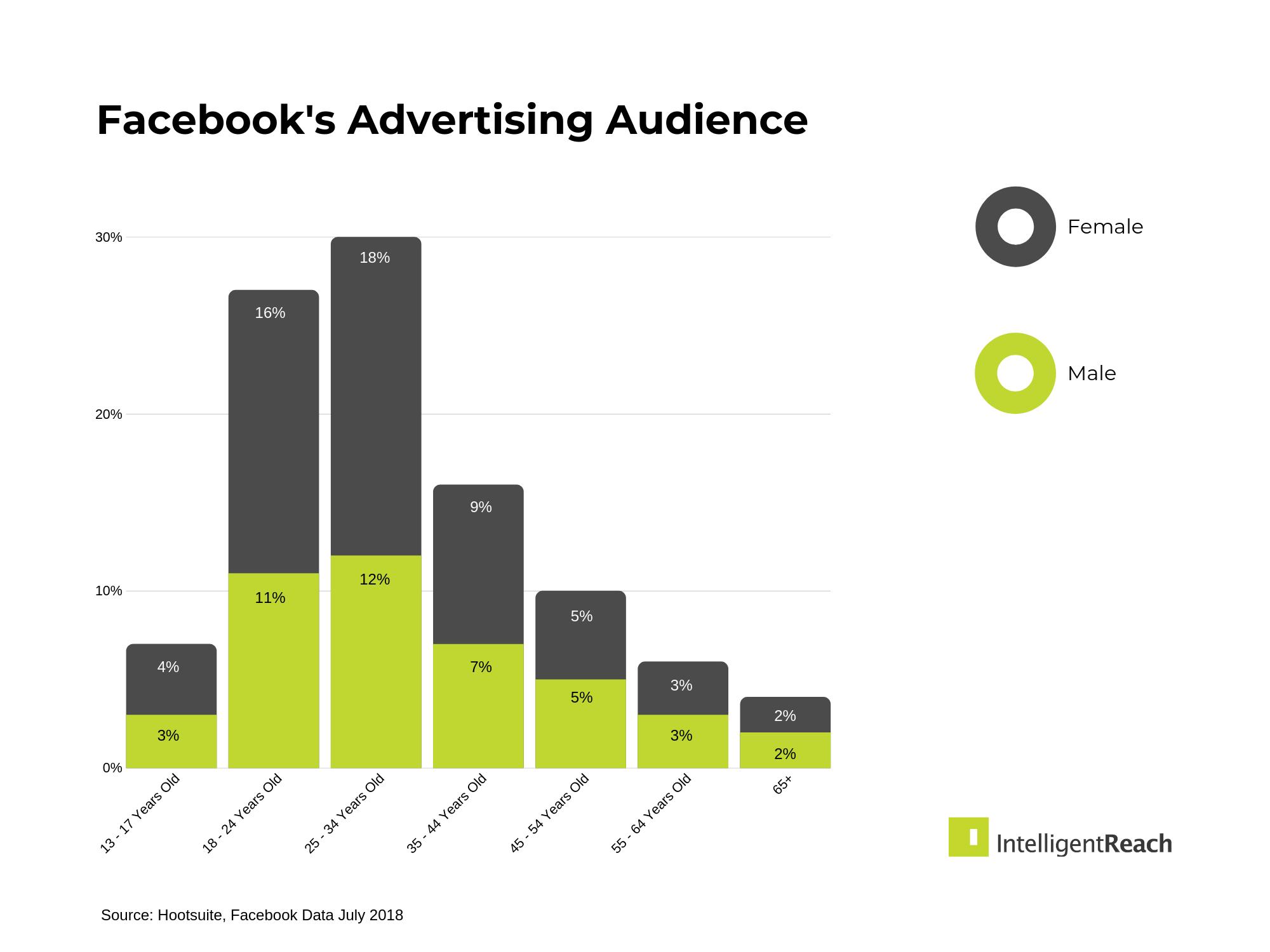 Facebook's Advertising Audience