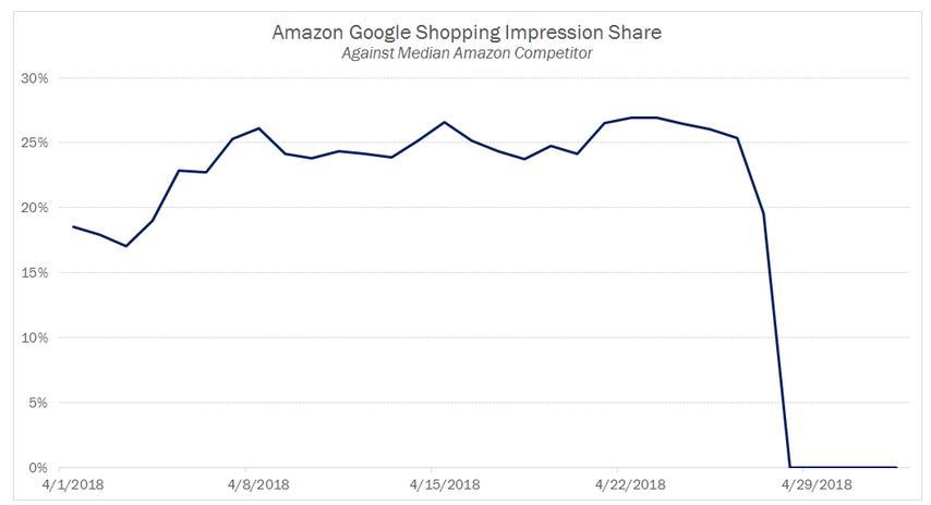 Amazon Google Shopping Impression Share