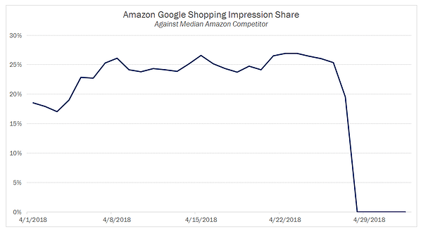 Amazon Google Shopping Impression Share