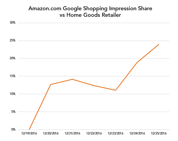 Amazon.com Google Shopping impression share vs. home goods retailers