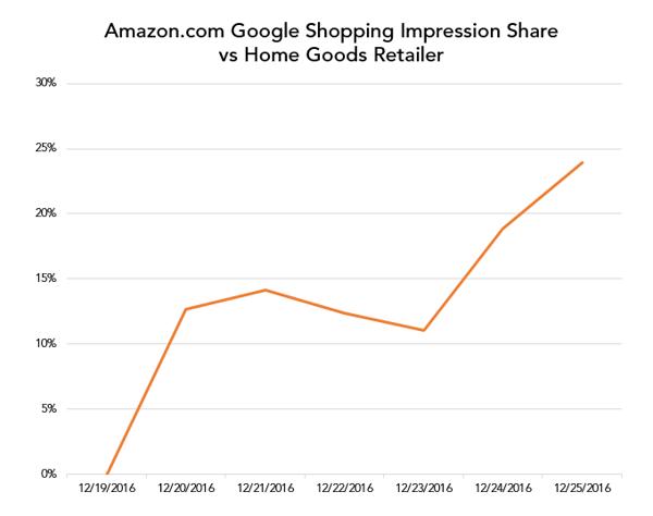Amazon.com Google Shopping impression share vs. home goods retailers