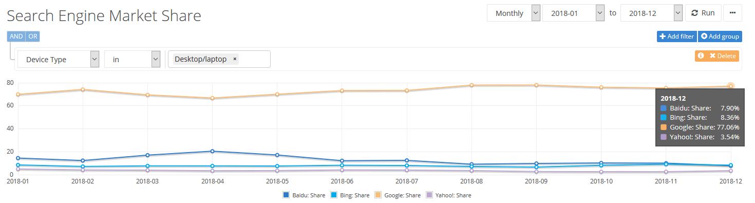 Market share Bing vs Google