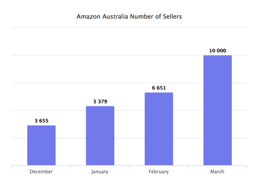 marketplace pulse amazon australia